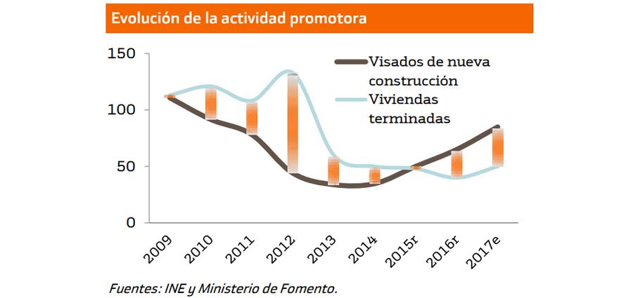 crecimiento actividad promotora