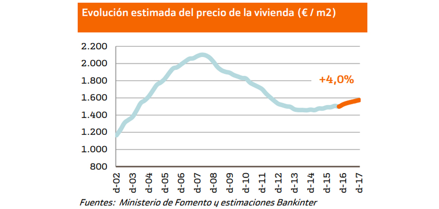 evolucion precio vivienda