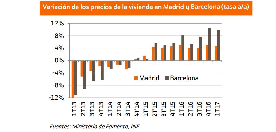 subida precio vivienda madrid barcelona