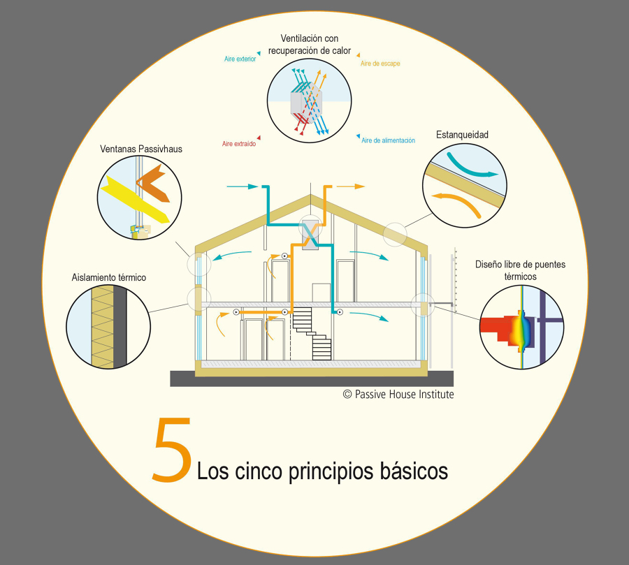 principios casa pasiva